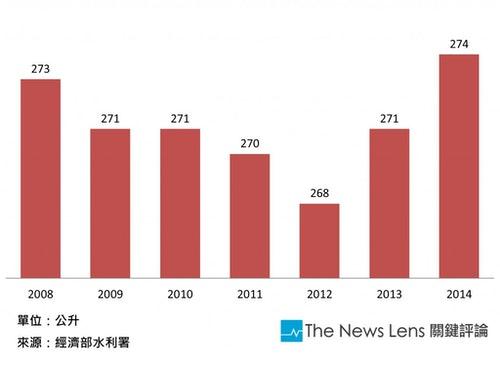 2008到2014每人平均用水量2
