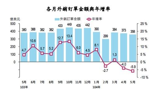 Photo Credit: 經濟部統計處