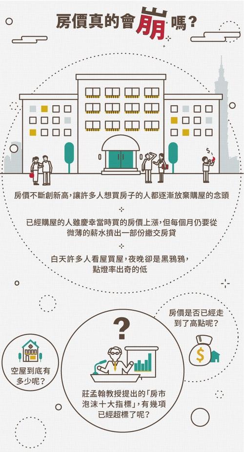 編按:淡江大學產業經濟系莊孟翰教授日前表示,國際間評估房價合理程度有10項指標,透過分析這10項指標能評估台灣房市是否泡沫化。