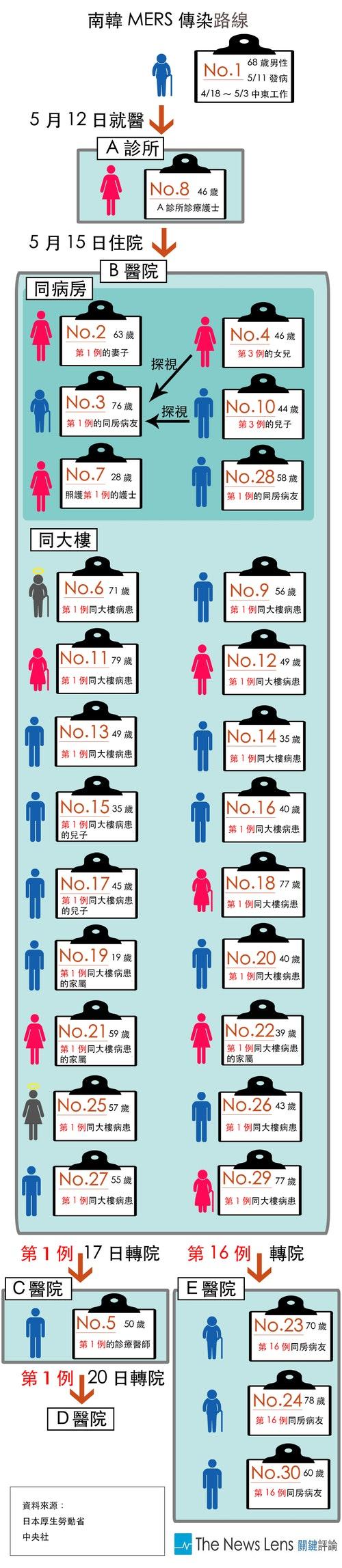 MERS資訊圖表