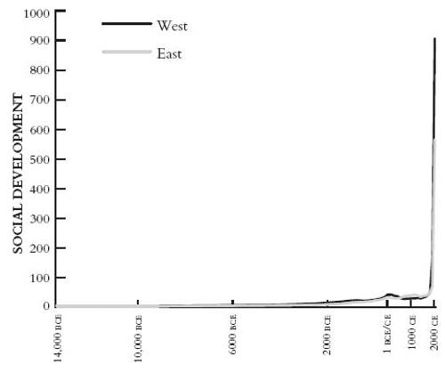 公元前 14,000 至公元 2000 年間社會發展指數。來源:Ian Morris, Why the West Rules–For New.