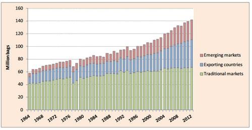 """1964—2012年依市場區分之咖啡消費量顯示,近50年間新興市場對咖啡的消費大增,從1964年的2900萬袋增長至2012年的2億7900萬袋。Photo Credit:<a href="""" http://www.ico.org/news/icc-111-5-r1e-world-coffee-outlook.pdf"""">International Coffee Organization</a>"""