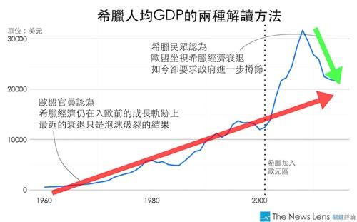 資料來源:美國經濟分析局、世界銀行