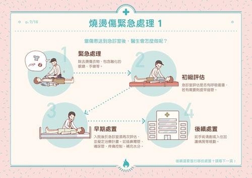 燒燙傷緊急處理: 1. 移除患者身上燒燙衣物。 2. 初級評估:ABCs(氣道Air way、呼吸Breathing、循環Circulation)。 嚴重燒傷病人的病情可能會急轉直下,必須再一次確認病人的呼吸循環狀態。若有必要,寧可提早插管,維持呼吸道穩定。 3. 二次評估:在事故現場的評估通常較匆促,因此急診室必須再次評估,擬定治療計畫。