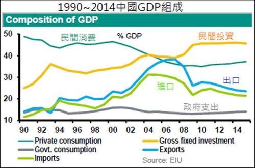 資料來源:經濟學人智庫
