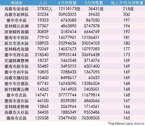 資料來源:環保署、Ronnywang