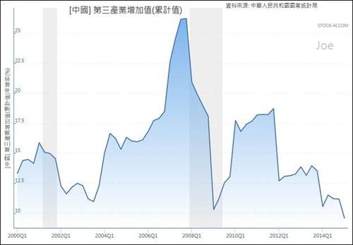 資料來源:中國國家統計局
