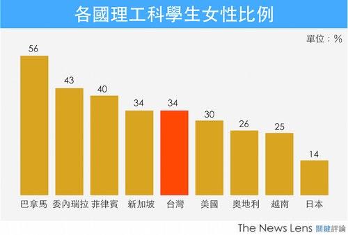 資料來源:World Economic Forum&教育部統計處