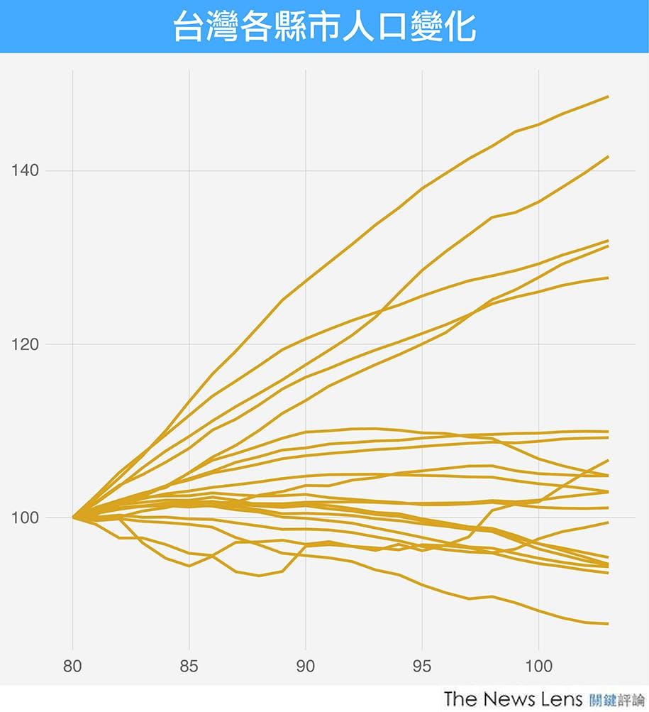 資料來源:內政部戶政司
