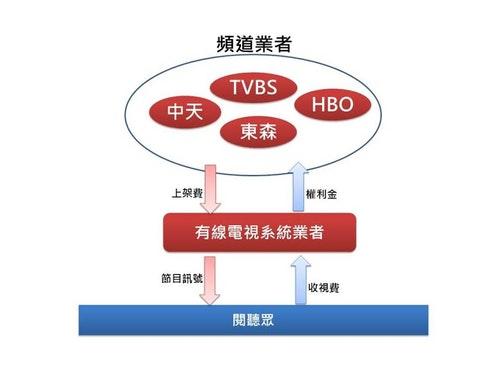有線電視系統1