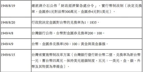1948/8/20~1949/5/27 匯率問題重要紀事(作者自製)
