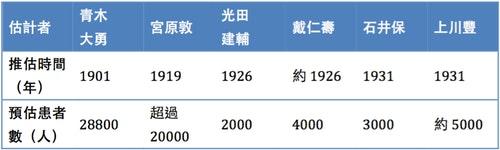 1901年到1931年之間漢生病醫師與官僚的漢生病患數估計