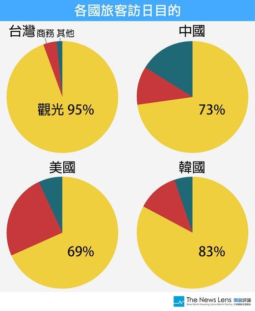 資料來源:日本政府觀光局