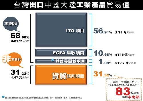 圖片來源:經濟部工業局貨貿官網
