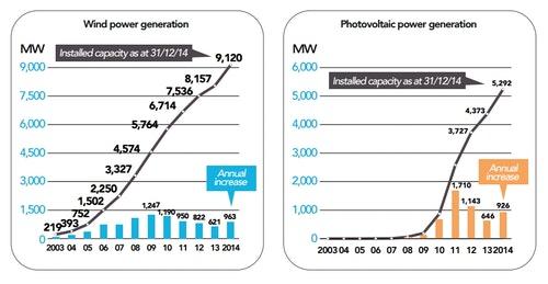 法國再生能源發展現況。左:風力發電,右:太陽能 圖表來源:2014年法國電力報告