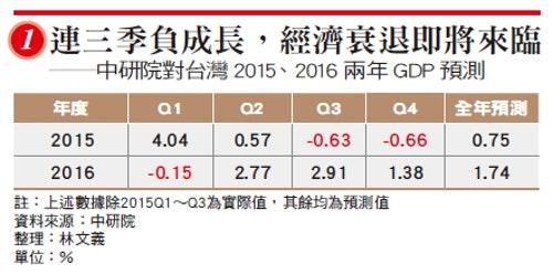 經濟情況嚴峻 GDP恐連三季負成長