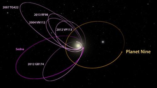 科學家相信是第九行星的重力令到6個天體在太陽系的邊陲,神奇地有序排開。photo credit: Caltech/R. Hurt (IPAC); [Diagram created using WorldWide Telescope.]