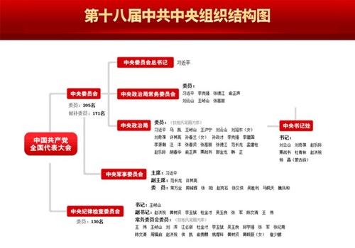 圖片:中共中央組織結構圖。圖片來源:人民日報