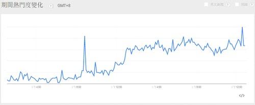 Credit: Google Trends