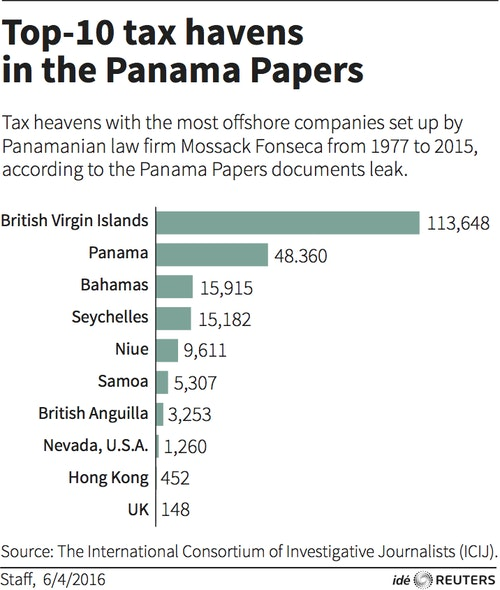 RTSDUSZ Panama Papers tax havens
