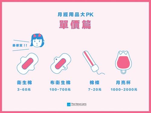 PK-單價