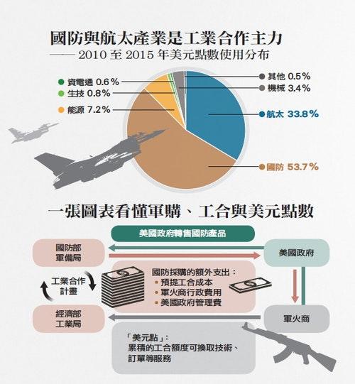 台灣 國防 航太 軍購
