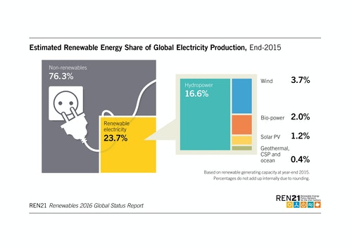 Estimated_share_of_global_electricity_pr