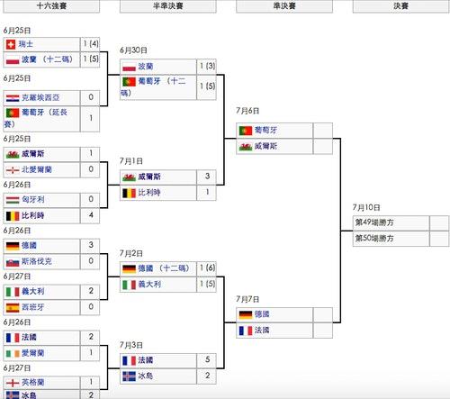 2016年歐洲足球錦標賽淘汰賽