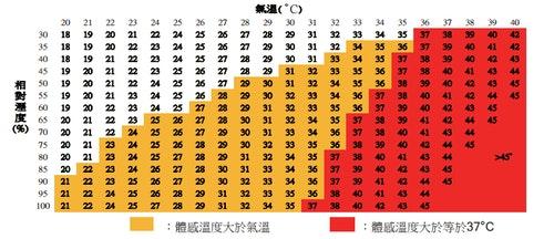 heat_index_taiwan