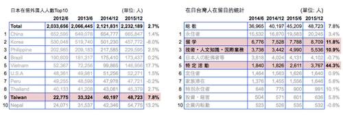 日本職場_在日台人外國人統計