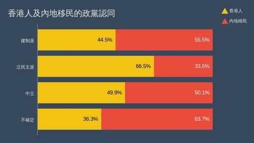 香港人及內地移民的政黨認同