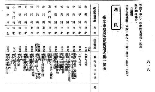 1946年台北市街道改正