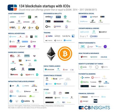 2017_10_04-ICO-Market-Map