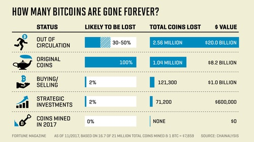lost_bitcoins