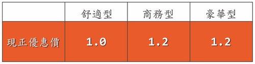 多元計程車匯率-01