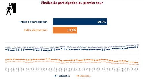 20170414法國大選投票意願