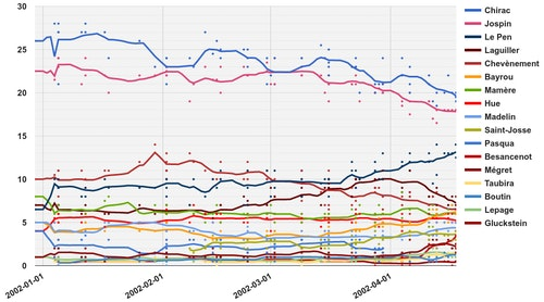 Opinion_polling_for_the_French_president_2002