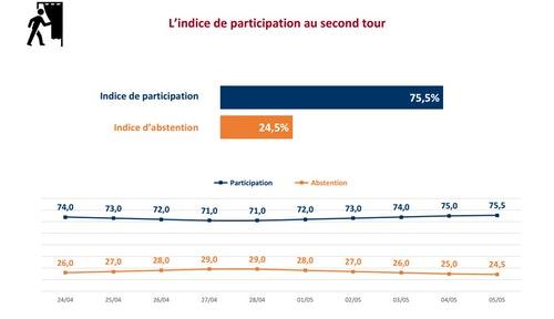 法國大選第二輪投票意願