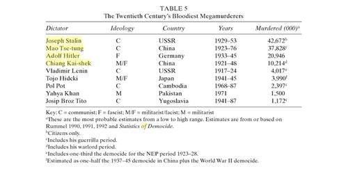 Rudolph_Rummel_Encyclopedia_of_Genocide