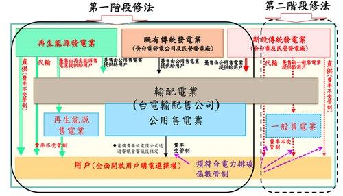 圖四:行政院兩階段修法