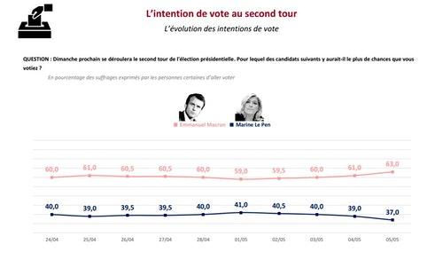 法國大選第二輪支持度