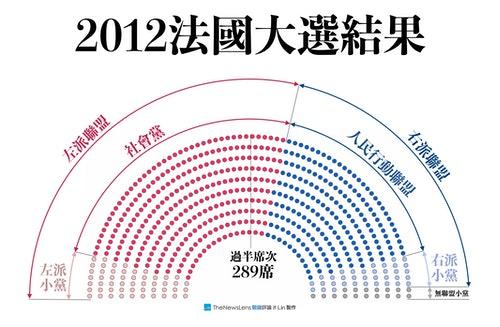 2012法國選舉結果
