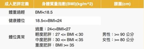 BMI測試