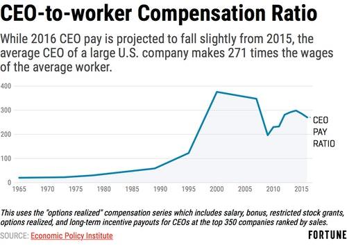 ceo-compensation-ratio-2016