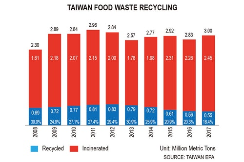 10-2018-topics_Taiwan-Food-Waste-Recycli