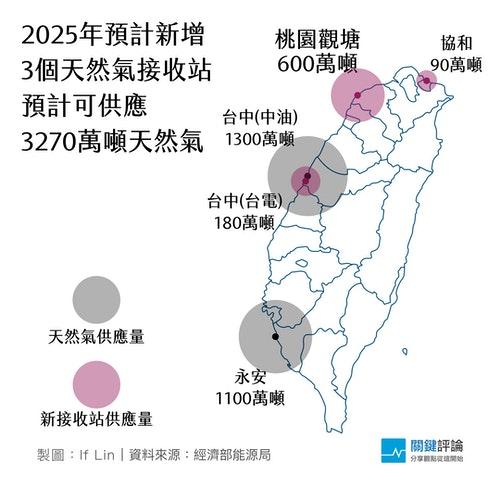 2025天然氣接收站v2