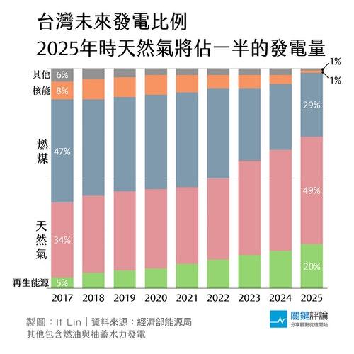2017-2025發電比例變化