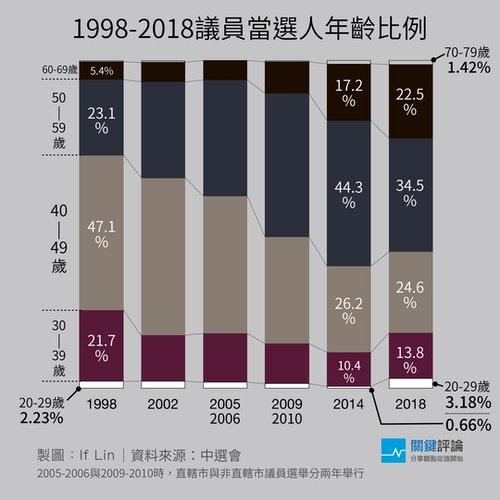 1998-2018當選者年齡分佈