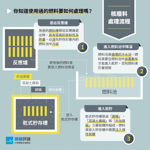 核廢料處理流程