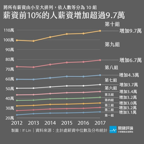 2012-2017-10等分